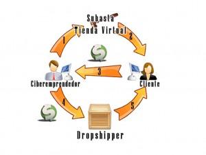 Dropshipping: Uno de los sistemas de negocio más rentables de Internet